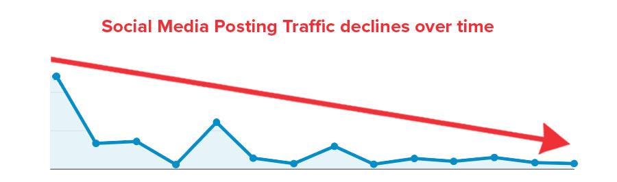 social-media-posting-traffic-declines-over-time